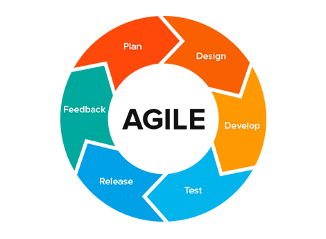 Agile system